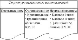 Рис. 1. Структура нелегального изъятия лососей в водоемах Камчатского региона.
