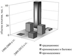 Рис. 2. Динамика нелегального изъятия тихоокеанских лососей (тыс. т, %) в Камчатском регионе в 1990-2012 гг.