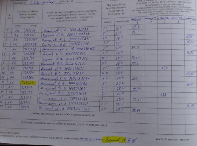 Номер путевки в журнале и подпись уволенного сотрудника